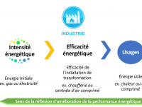 Audit industrie